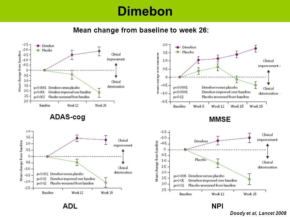 Dimebon Mean change from baseline to week 26: ADAS-cog MMSE ADL NPI