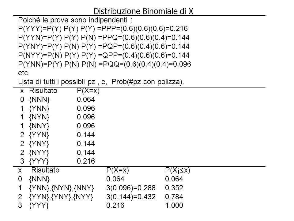 Distribuzione Binomiale di X
