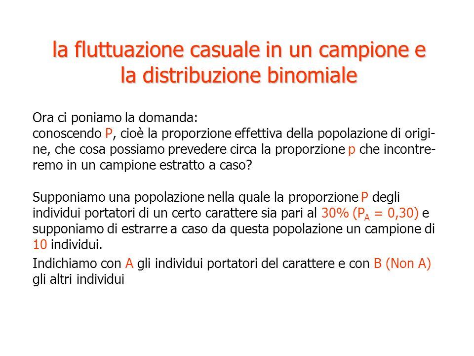 la fluttuazione casuale in un campione e la distribuzione binomiale