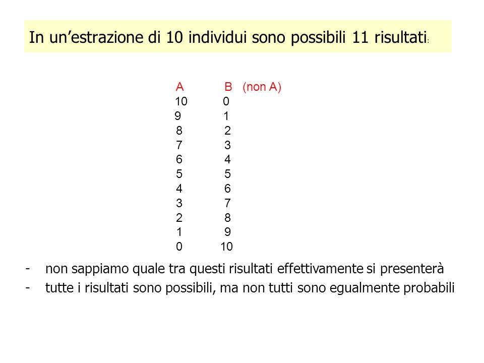 In un'estrazione di 10 individui sono possibili 11 risultati: