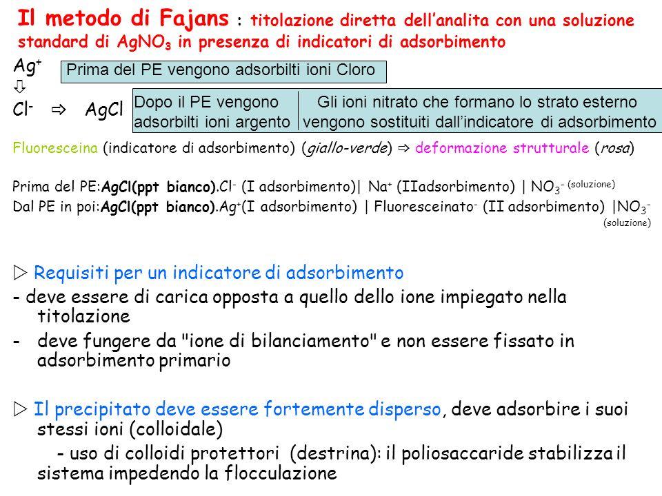Il metodo di Fajans : titolazione diretta dell'analita con una soluzione