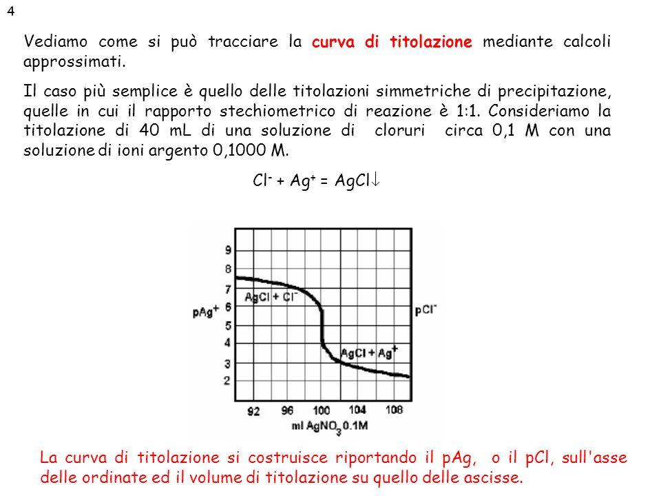 4 Vediamo come si può tracciare la curva di titolazione mediante calcoli approssimati.