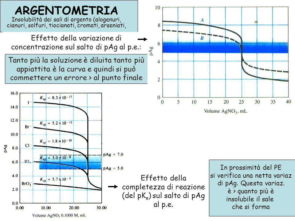 Effetto della variazione di concentrazione sul salto di pAg al p.e.: