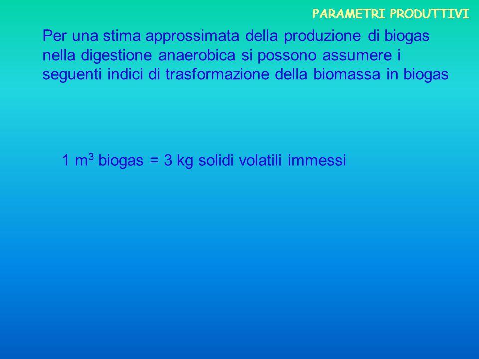 1 m3 biogas = 3 kg solidi volatili immessi