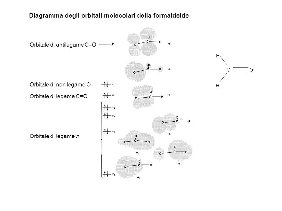 Diagramma degli orbitali molecolari della formaldeide