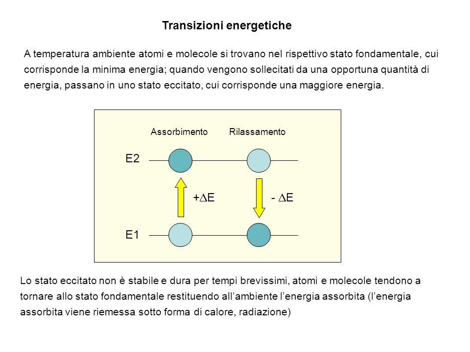 Transizioni energetiche