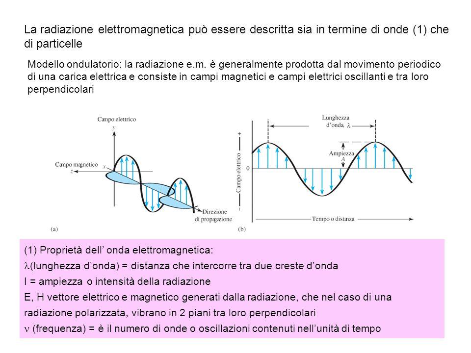 La radiazione elettromagnetica può essere descritta sia in termine di onde (1) che di particelle