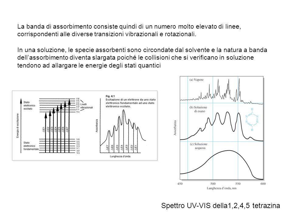 Spettro UV-VIS della1,2,4,5 tetrazina