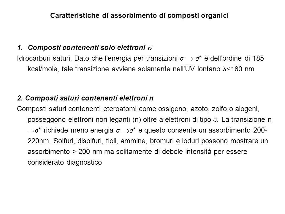 Caratteristiche di assorbimento di composti organici