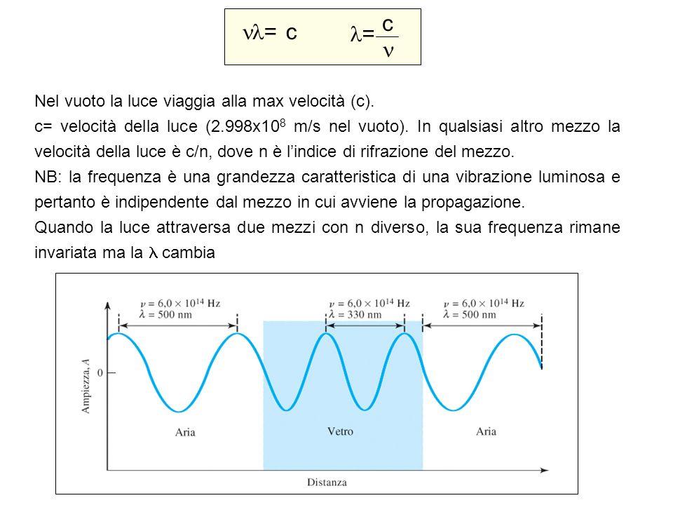 c = c =  Nel vuoto la luce viaggia alla max velocità (c).