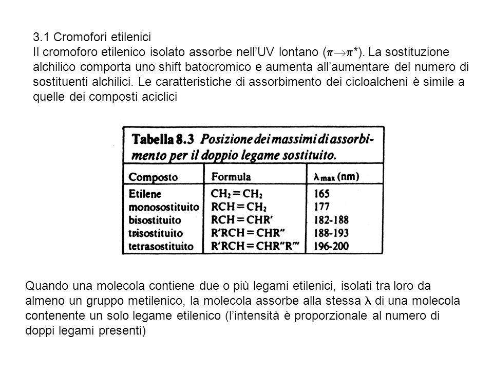 3.1 Cromofori etilenici