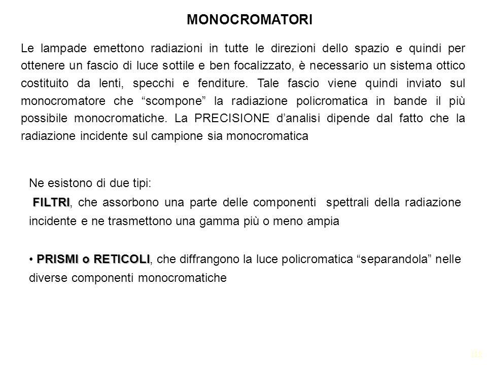 MONOCROMATORI