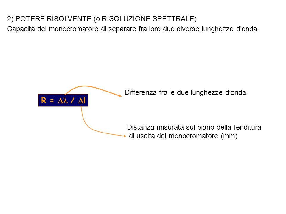 R =  / l 2) POTERE RISOLVENTE (o RISOLUZIONE SPETTRALE)