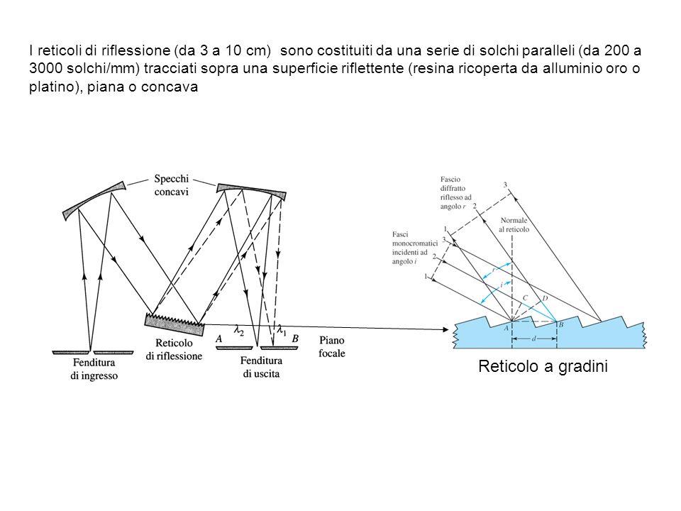 I reticoli di riflessione (da 3 a 10 cm) sono costituiti da una serie di solchi paralleli (da 200 a 3000 solchi/mm) tracciati sopra una superficie riflettente (resina ricoperta da alluminio oro o platino), piana o concava