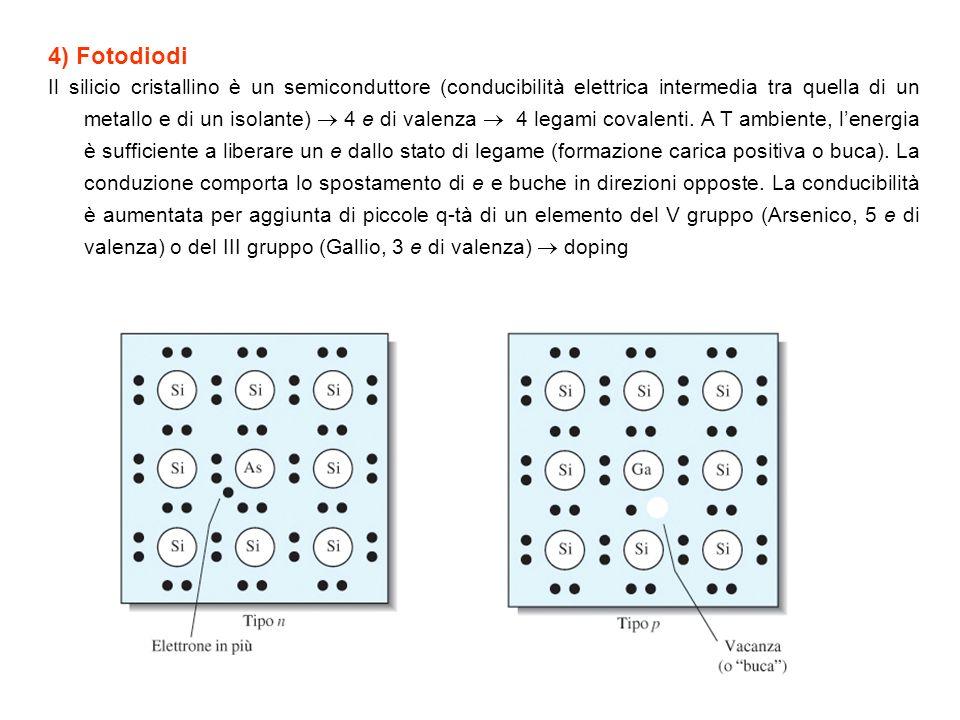 4) Fotodiodi
