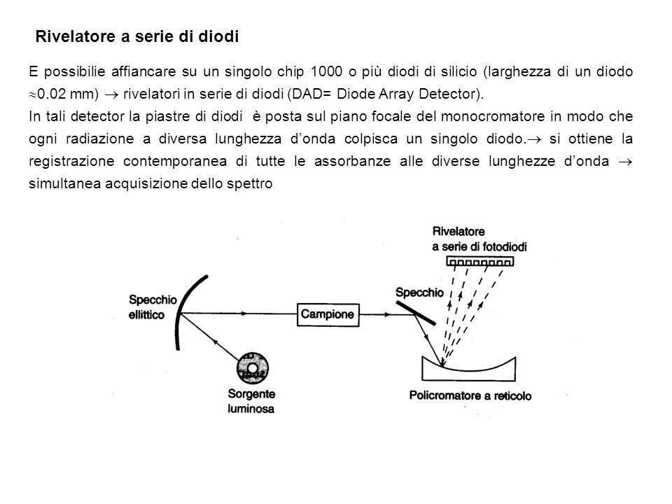 Rivelatore a serie di diodi