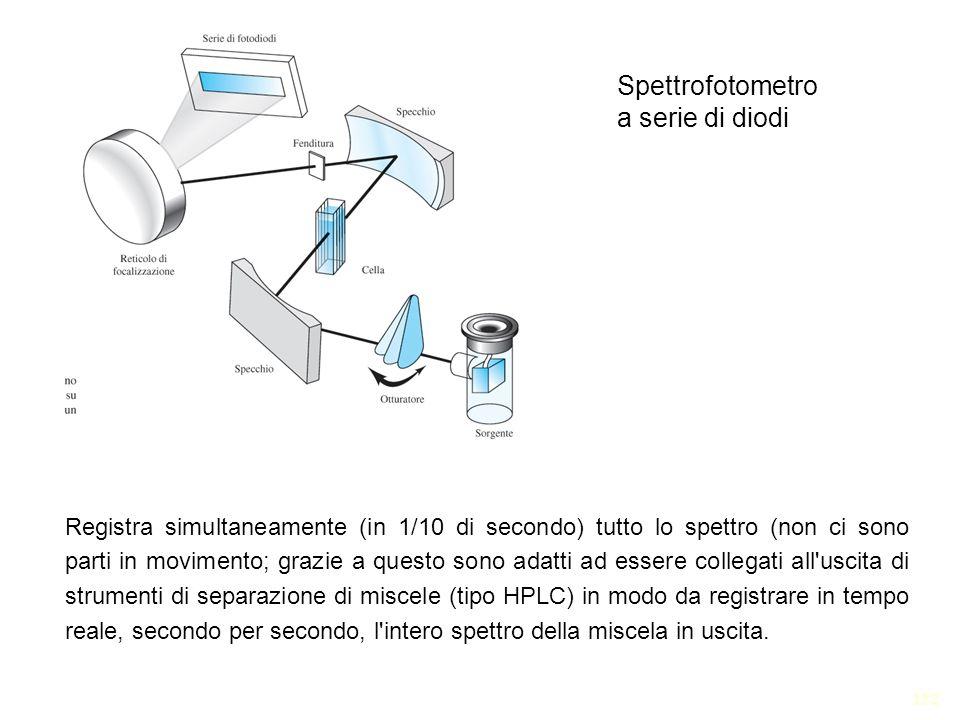 Spettrofotometro a serie di diodi