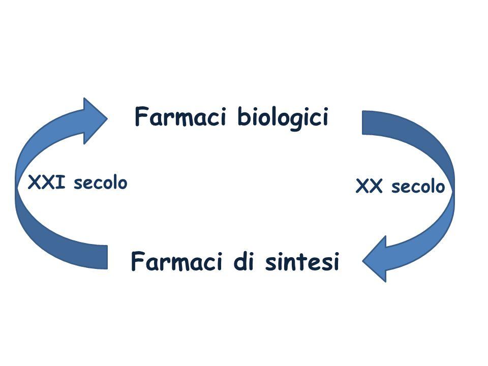 Farmaci biologici XXI secolo XX secolo Farmaci di sintesi
