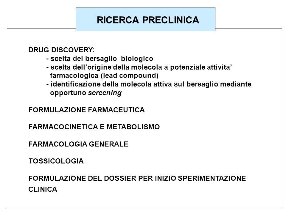 RICERCA PRECLINICA DRUG DISCOVERY: - scelta del bersaglio biologico