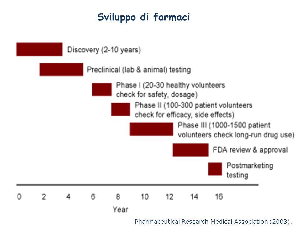 Sviluppo di farmaci Figure 2. Biotech drug discovery process.