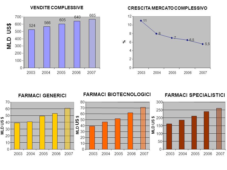 MLD US$ FARMACI BIOTECNOLOGICI FARMACI GENERICI FARMACI SPECIALISTICI