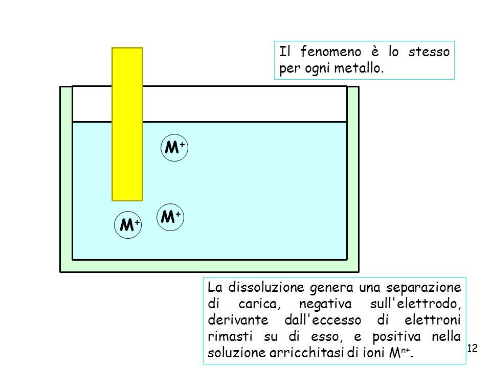 M+ M+ M+ Il fenomeno è lo stesso per ogni metallo.