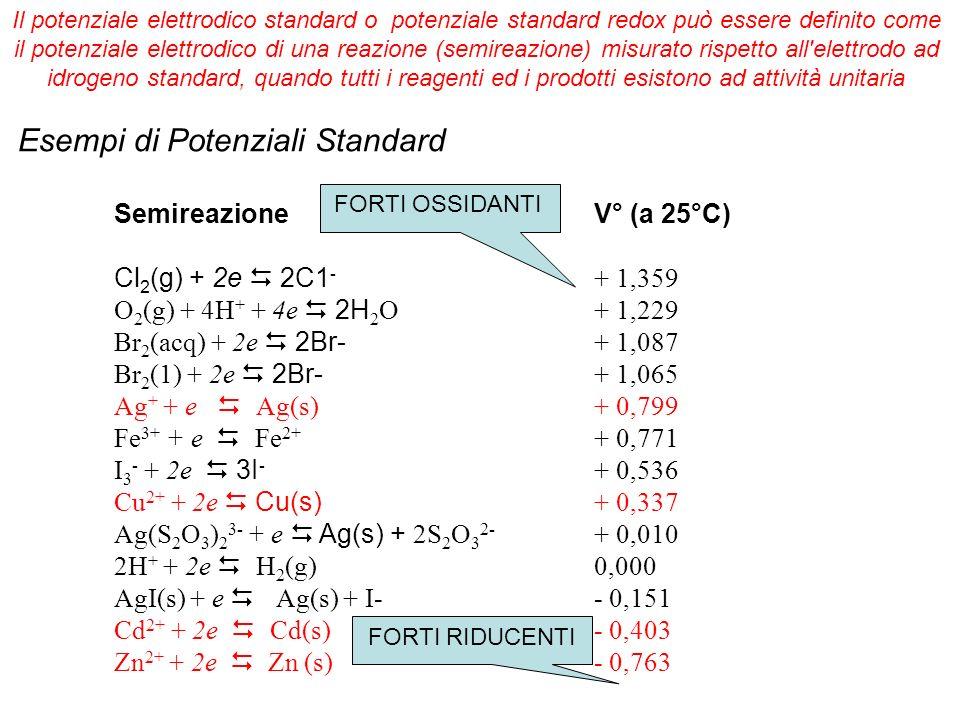 Esempi di Potenziali Standard