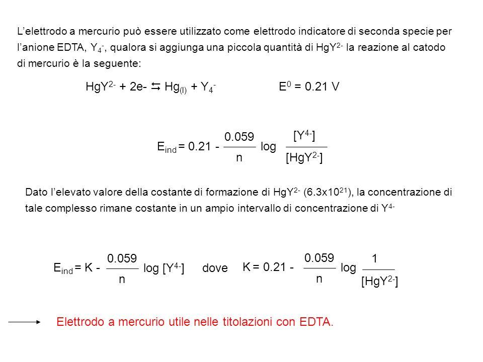 Elettrodo a mercurio utile nelle titolazioni con EDTA.