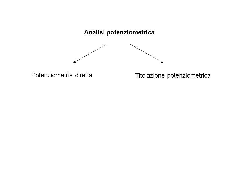 Analisi potenziometrica