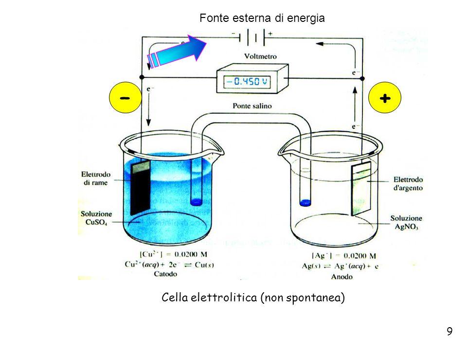 Cella elettrolitica (non spontanea)
