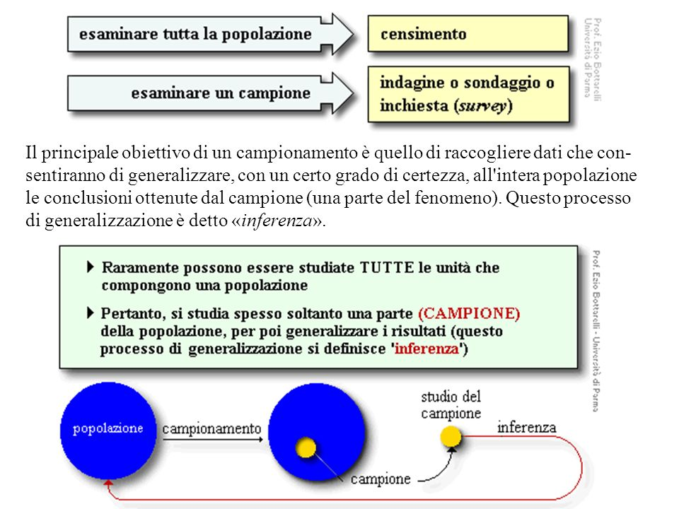 Il principale obiettivo di un campionamento è quello di raccogliere dati che con- sentiranno di generalizzare, con un certo grado di certezza, all intera popolazione le conclusioni ottenute dal campione (una parte del fenomeno).