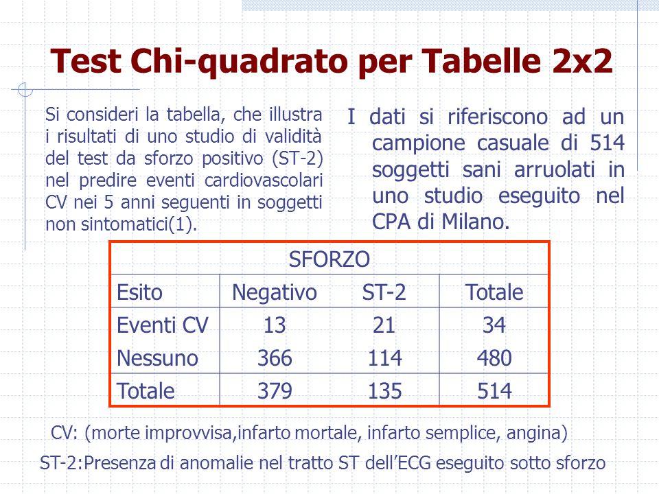Test Chi‑quadrato per Tabelle 2x2