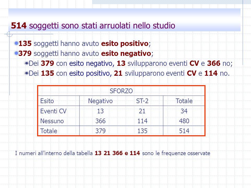 514 soggetti sono stati arruolati nello studio
