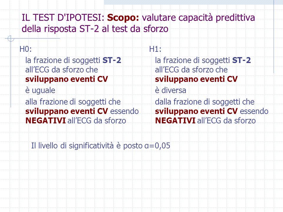 IL TEST D IPOTESI: Scopo: valutare capacità predittiva della risposta ST-2 al test da sforzo