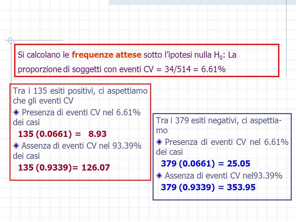 Si calcolano le frequenze attese sotto l'ipotesi nulla H0: La proporzione di soggetti con eventi CV = 34/514 = 6.61%