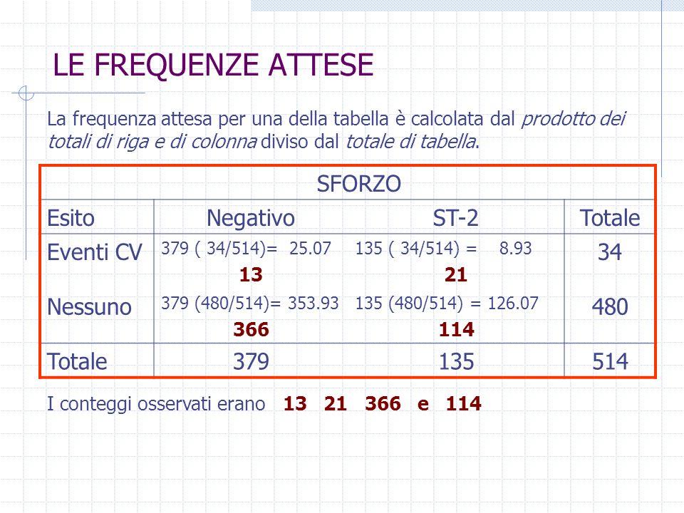 LE FREQUENZE ATTESE SFORZO Esito Negativo ST-2 Totale Eventi CV 34