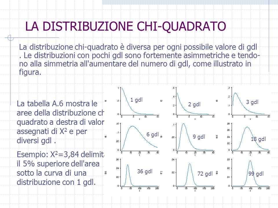 Tavole chi quadrato 28 images tavola chi quadrato di pearson appunti statistica tavole - Tavole di distribuzione normale ...