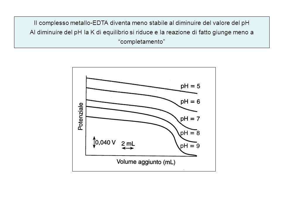 Il complesso metallo-EDTA diventa meno stabile al diminuire del valore del pH