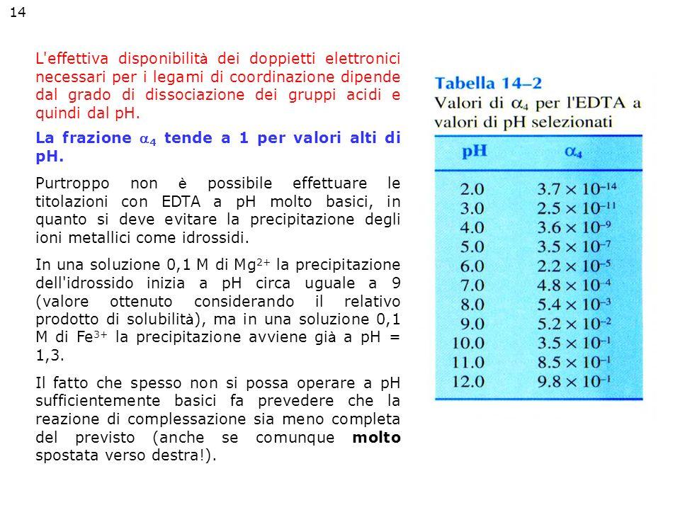 La frazione 4 tende a 1 per valori alti di pH.