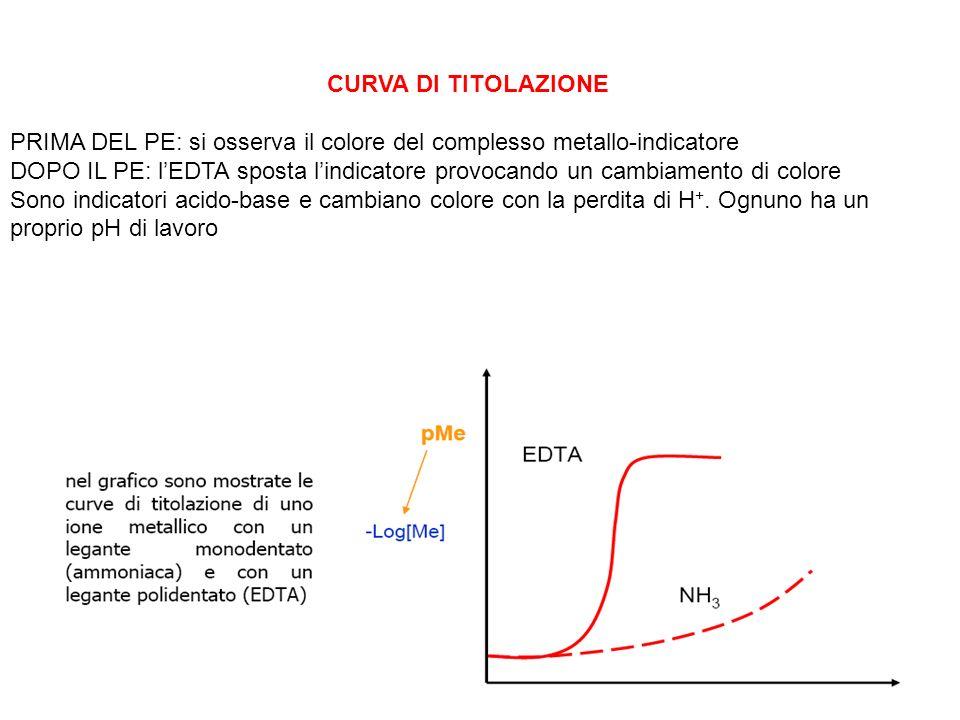 CURVA DI TITOLAZIONE PRIMA DEL PE: si osserva il colore del complesso metallo-indicatore.