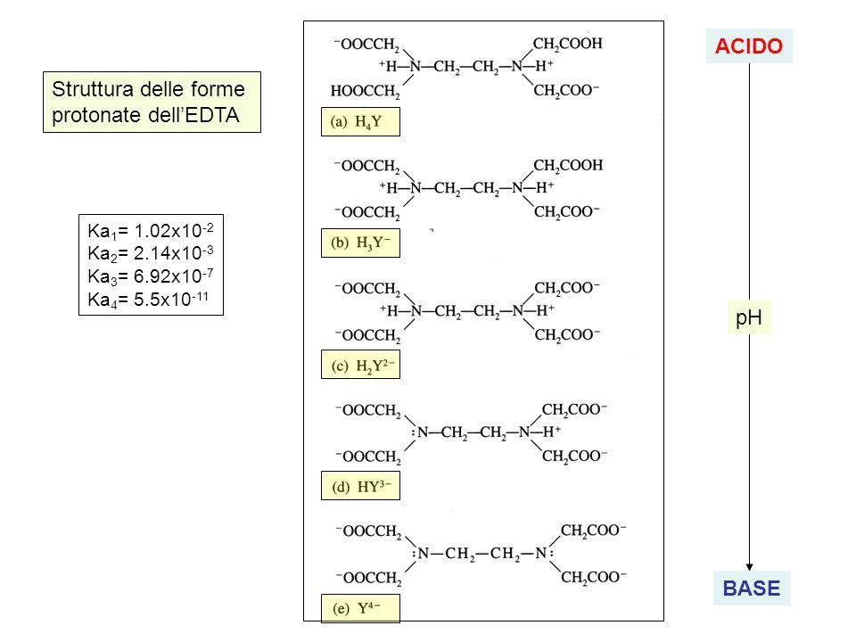 ACIDO Struttura delle forme protonate dell'EDTA pH BASE Ka1= 1.02x10-2