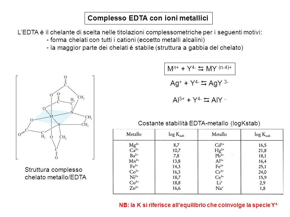 Complesso EDTA con ioni metallici
