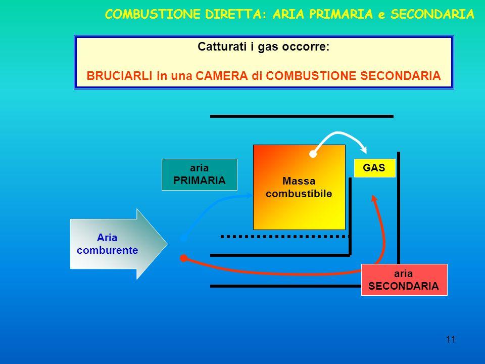 COMBUSTIONE DIRETTA: ARIA PRIMARIA e SECONDARIA