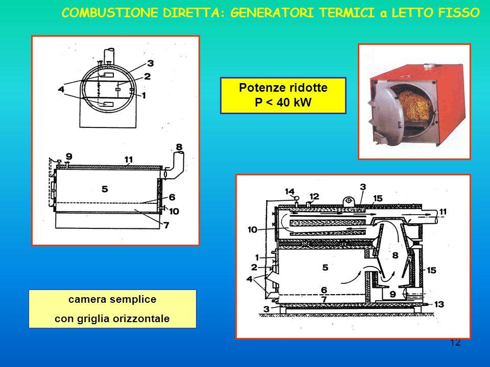 COMBUSTIONE DIRETTA: GENERATORI TERMICI a LETTO FISSO