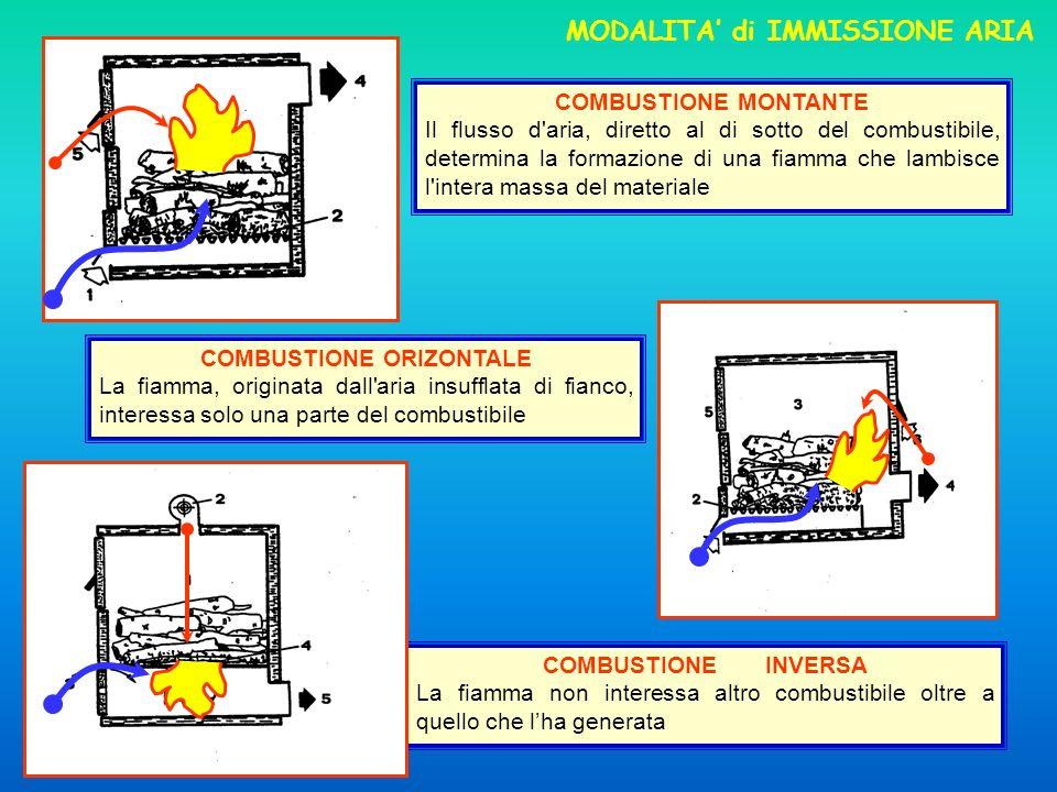 MODALITA' di IMMISSIONE ARIA