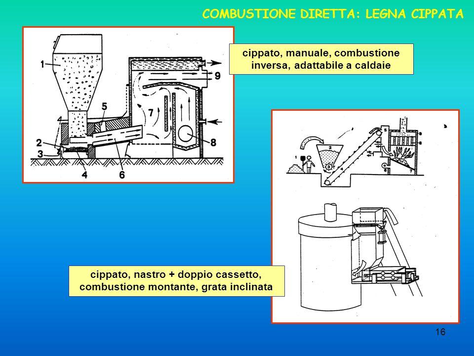 COMBUSTIONE DIRETTA: LEGNA CIPPATA
