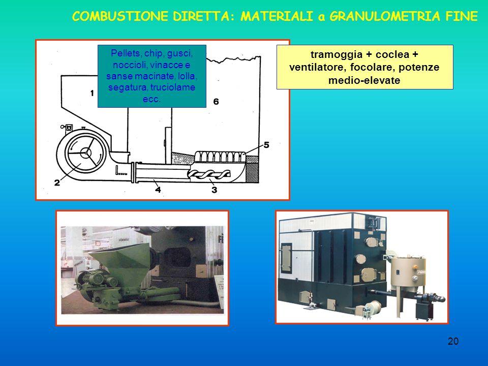 COMBUSTIONE DIRETTA: MATERIALI a GRANULOMETRIA FINE
