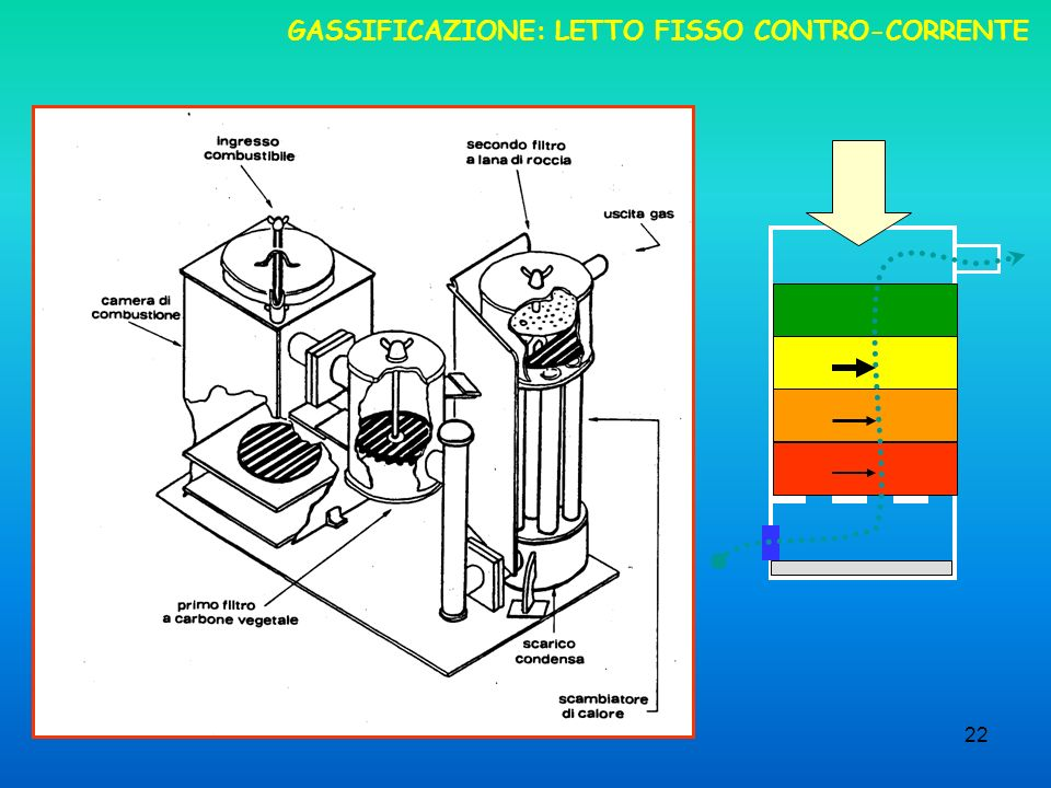 GASSIFICAZIONE: LETTO FISSO CONTRO-CORRENTE
