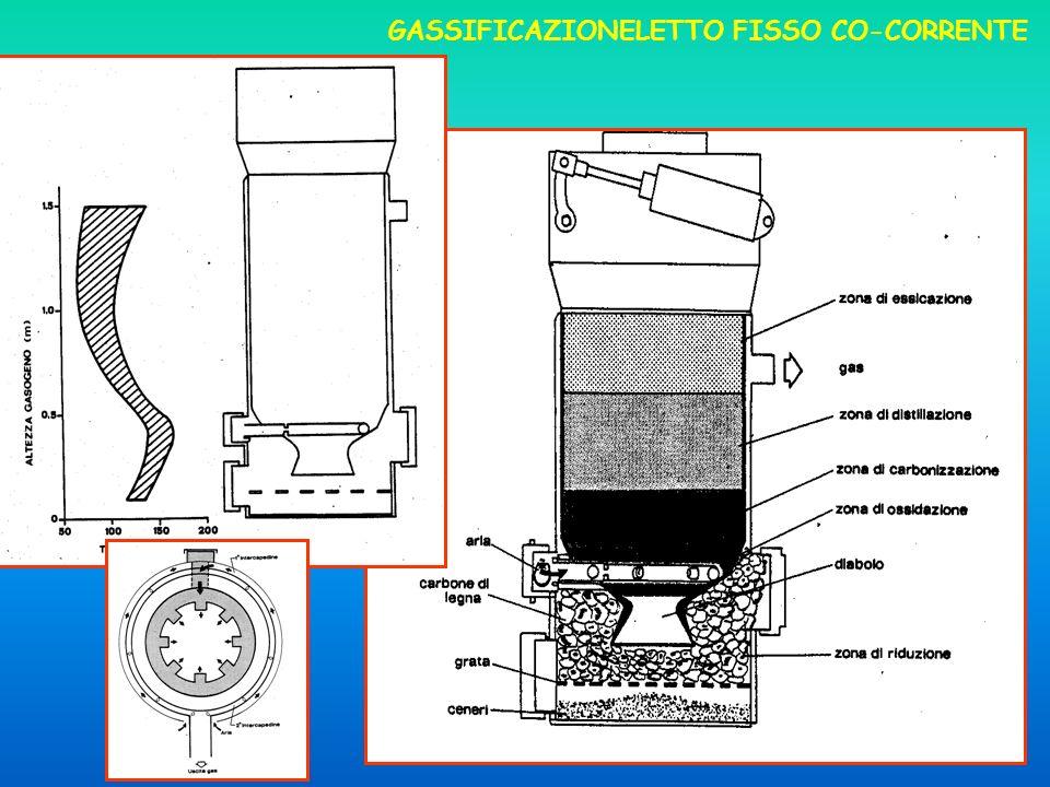 GASSIFICAZIONELETTO FISSO CO-CORRENTE