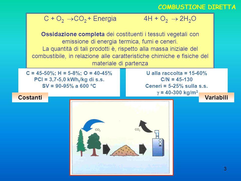 C + O2 CO2 + Energia 4H + O2  2H2O